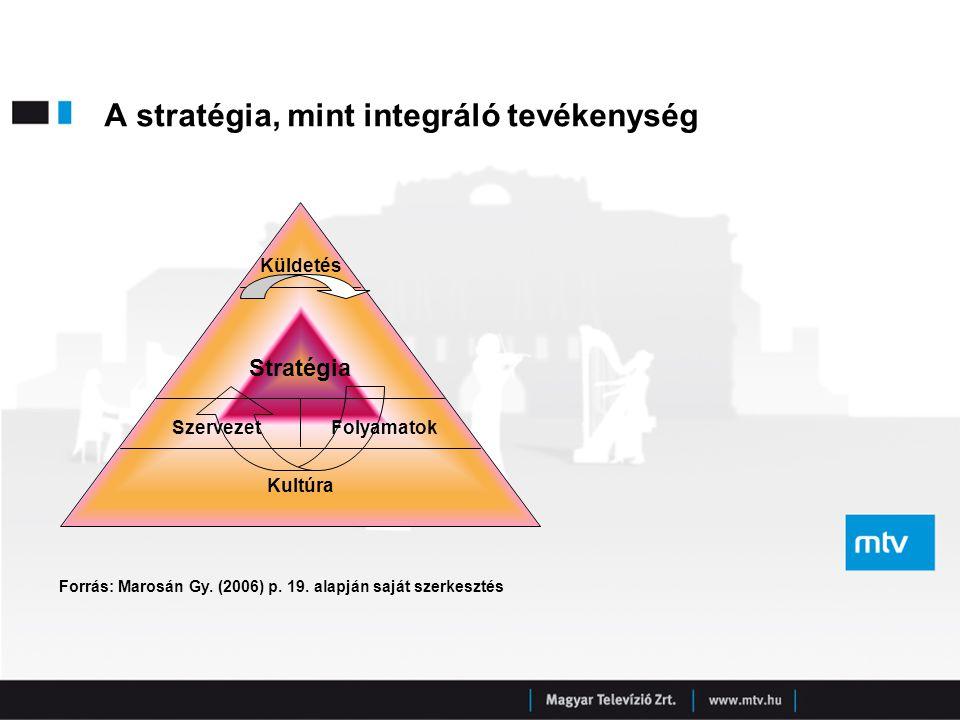 """A HE stratégia fontos elemei  """"Az MTV Rt.munkaerő-állománya legyen minőségi, motivált és lojális."""