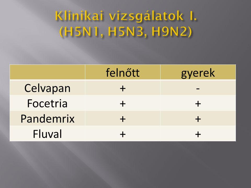 felnőtt gyerek (3-18 év) gyerek (6-36 hó) Celvapan--- Focetria--- Pandemri x +-- Fluval P+++