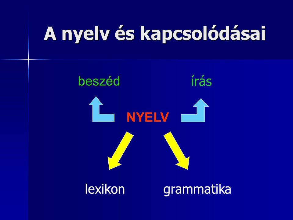 A nyelv egységei morfémák kifejezések mondatok szöveg fonémák (hangok) ésszavak