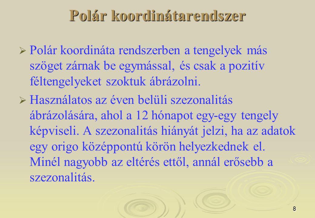 9 Polár koordinátarendszer 2.5.