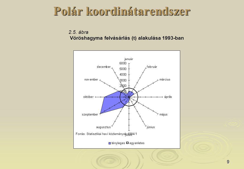 10 Polár koordinátarendszer   Használatos még pl.