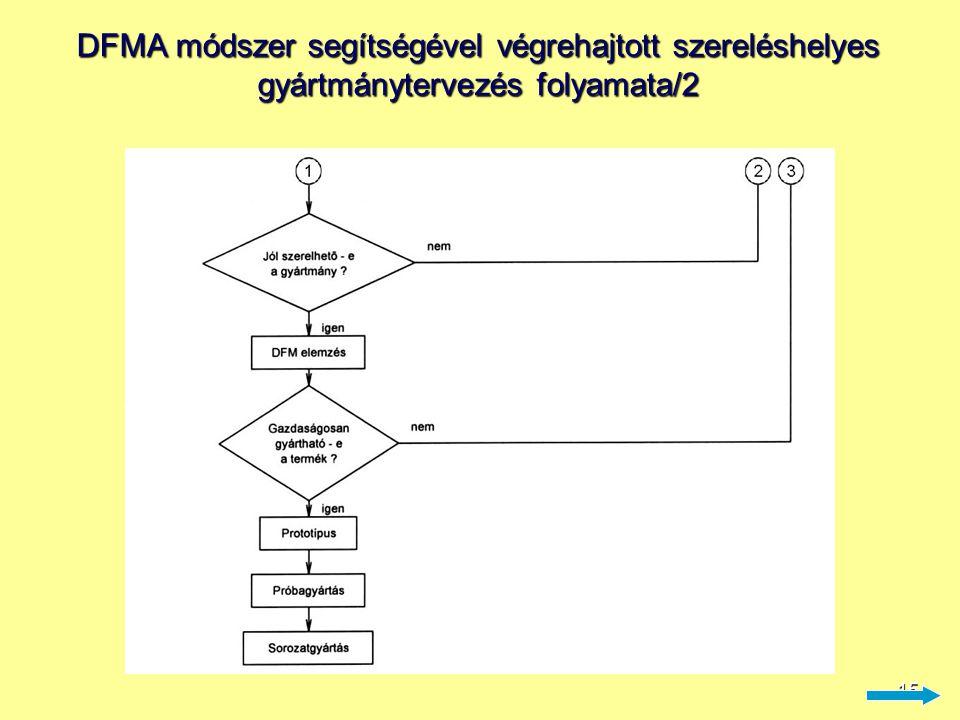 16 DFMA módszer segítségével végrehajtott szereléshelyes gyártmánytervezés folyamata/3 ad.