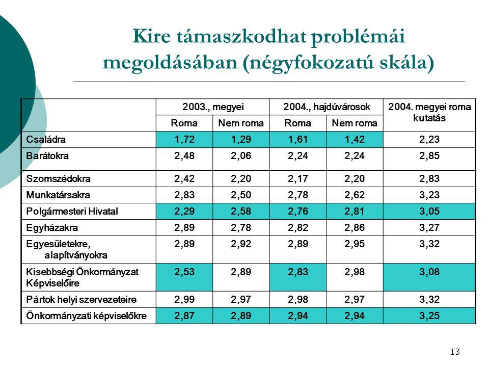 14 A lakóhely problémái – a megkérdezettek által említett első tíz probléma (2003., Szabolcs-Szatmár-Bereg megyei vizsgálat – a válaszok %-ban) RomákNem romák Munkanélküliség20,319,2 Munkalehetőségek hiánya 21,715,0 Utak állapota és hiánya4,99,0 Sportlehetőségek4,26,7 A romák2,84,7 A csatornázás hiánya2,84,6 A közbiztonság2,84,5 A szórakozási lehetőségek 2,83,1 A szegénység7,72,8 Az alacsony jövedelmek4,92,9