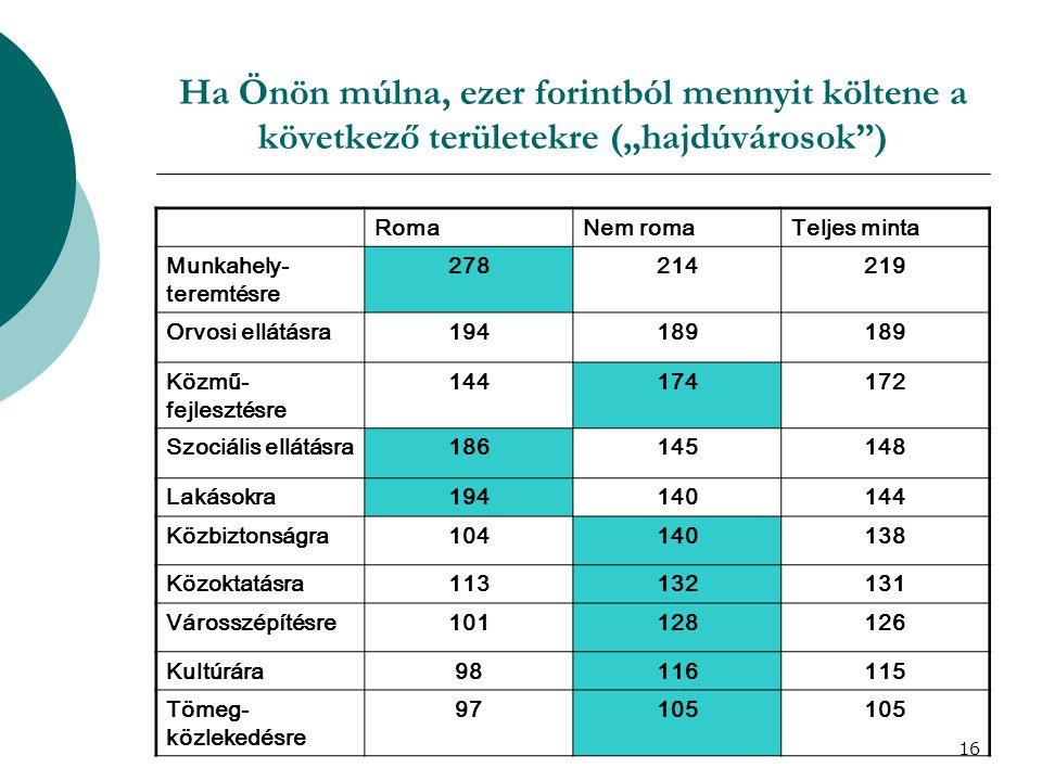 """17 Mennyire ért egyet a következő kijelentésekkel (ötfokozatú skálán) """"Hajdúvárosok Tiszavasvári, roma minta RomaNem romaTeljes minta A PH épülete megfelel a céljának 4,504,46 3,08 Könnyen megtalálható az ügyintéző 3,673,993,97 2,29 Nem személytelen az ügyintézés 3,173,803,76 1,75 A megkérdezett ismeri a PH ügyfélszolgálatát 3,373,603,582,64 A PH közérthető információkat ad 2,963,593,55 1,95 Felkészültek a tisztviselők 3,033,563,52 2,28 Az ügyfelek elégedettsége fontos 2,733,433,38 1,91 Érvényesül az egyenlő bánásmód 2,613,333,28 1,79"""