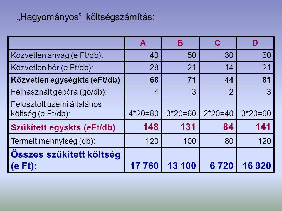 b) Tevékenység alapú kalkuláció: Költségokozó mennyisége: 42120/10=1280/10=8100/10=10120/10=12 Teljesített megrendelések száma: 8020 Bevételezési bizonylatok száma: 21120/20=680/20=4100/20=5120/20=6 Termelési sorozatok száma: 1 3003*120=3602*80=1603*100=3004*120=480 Felhasznált gépórák: Össz.DCBA
