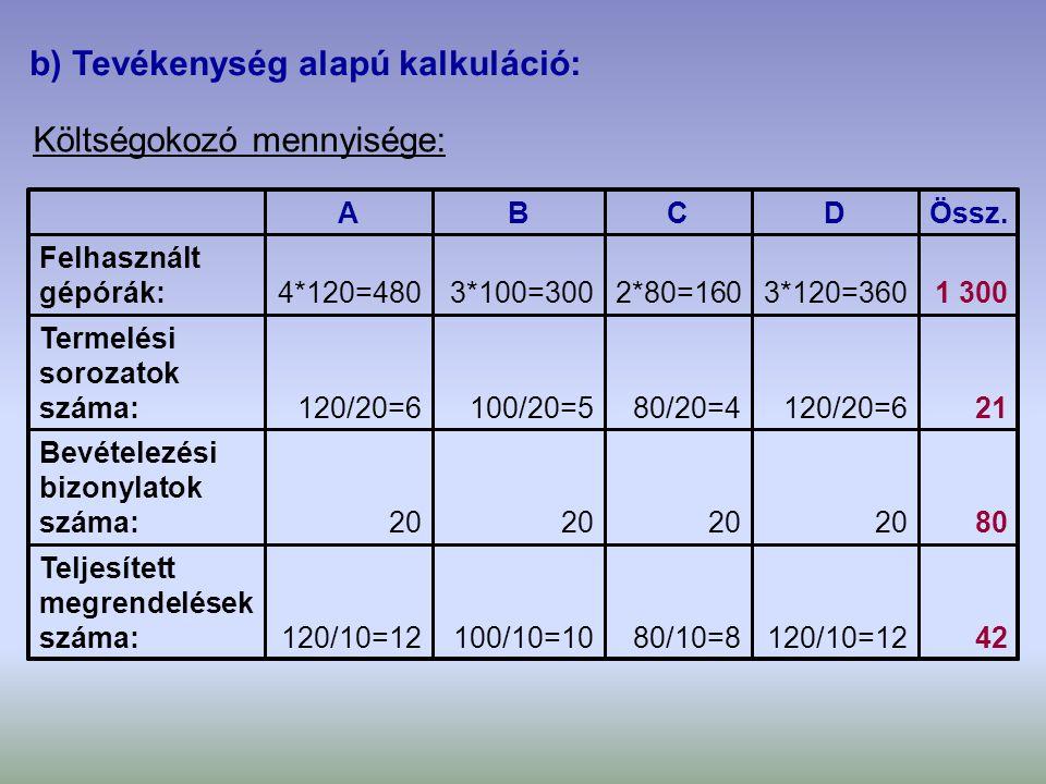 Költségokozó ráták számítása: 4 620 / 42 = 110,00424 620Anyagkezelés: 2100 / 21 = 100,00212 100Felügyelet: 3 600 / 80 = 45,00803 600Anyagbevételezés: 5 250 / 21 = 250,00215 250Gépbeállítás: 10 430 / 1 300 = 8,021 30010 430Gépfenntartás: Költségokozó ráta Költségokozó mennyisége Összes költség