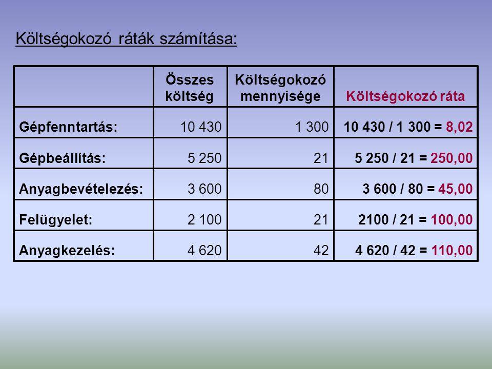 Tevékenység alapú költségszámítás: 141,0799,80132,57136,09Egységkts.