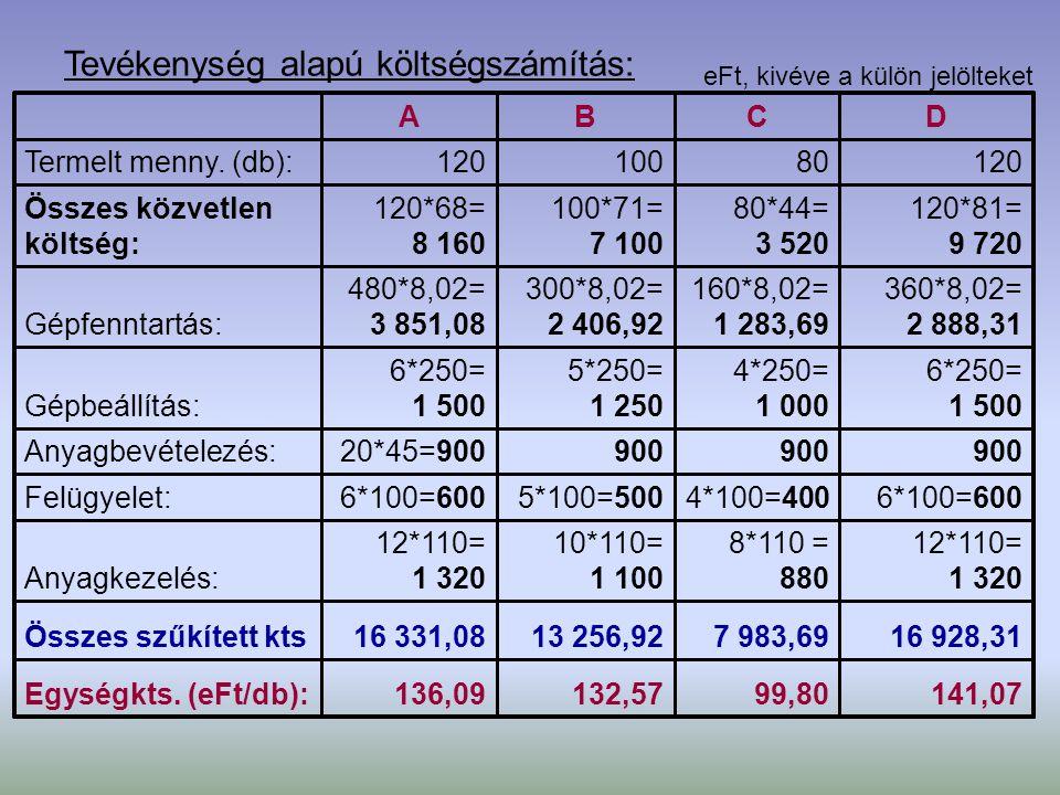 c) Összehasonlítás: 0,05%19%1%-8%Eltérés (%): 141,0799,80132,57136,09 Tevékenység alapú egységkts.