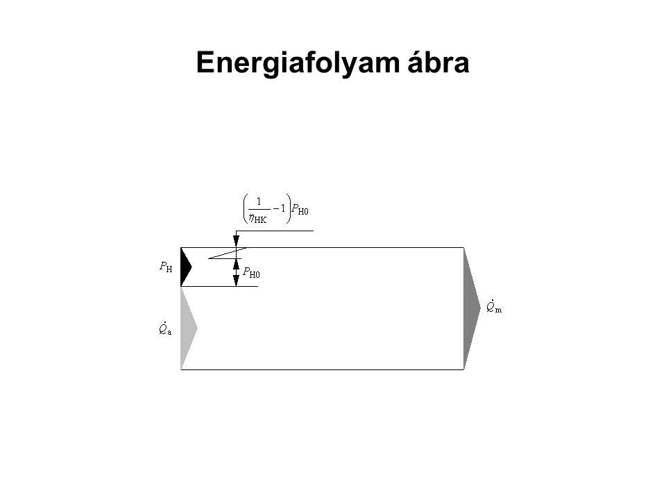 Energetikai jellemző Fajlagos fűtési tényező (ill.