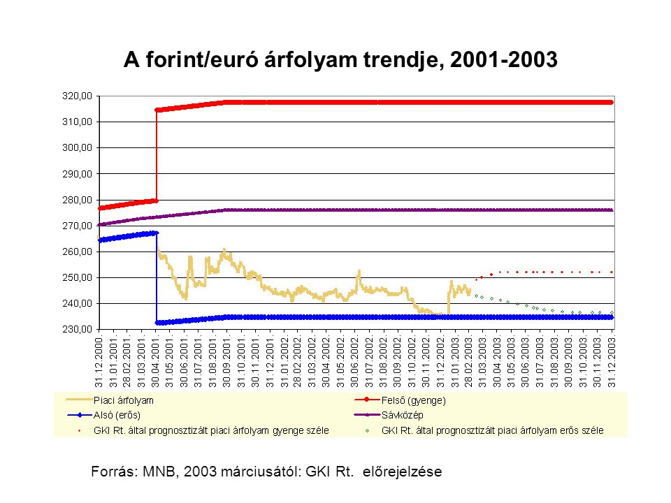 A folyó fizetési mérleg egyenlege a GDP százalékában,1991-2006 Forrás: MNB, 2003-2006: GKI Rt.