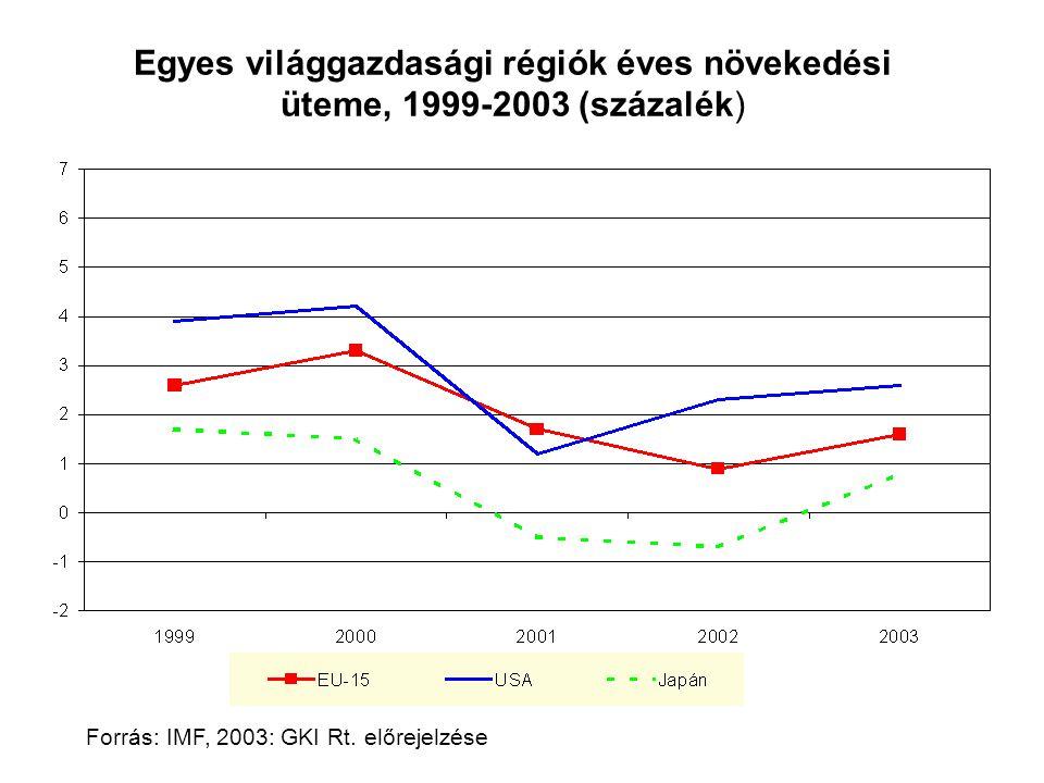 A kőolaj világpiaci ára (Brent, dollár/hordó) Éves átlag, 1996-2006 Havi átlag, 2001-2003 Forrás: IMF, 2003-2006 márciusától: GKI Rt.