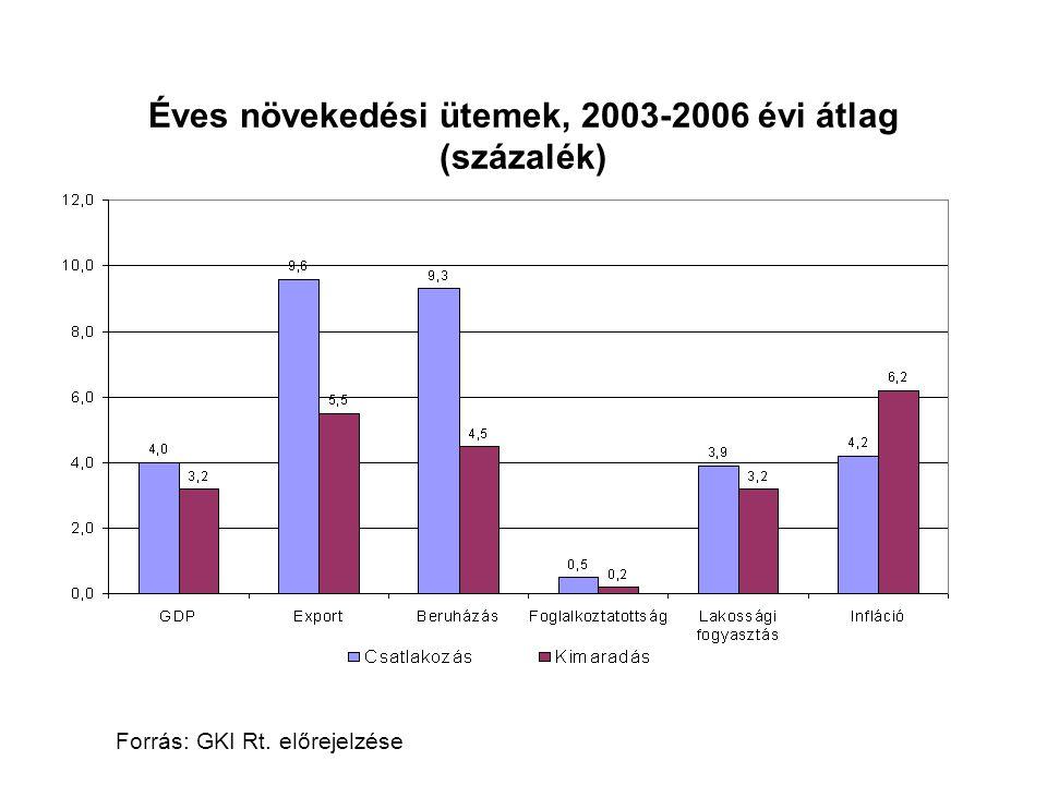 Mezőgazdaság0,8 Élelmiszer- és dohányipar0,8 Nemfémes ásványi termékek gyártása1,5 Gépipar0,4 Építőipar2,0 Kereskedelem1,1 Néhány ágazat növekedési ütemének különbsége, 2003-2006 (belépést, illetve kimaradást feltételezve, éves százalékban)