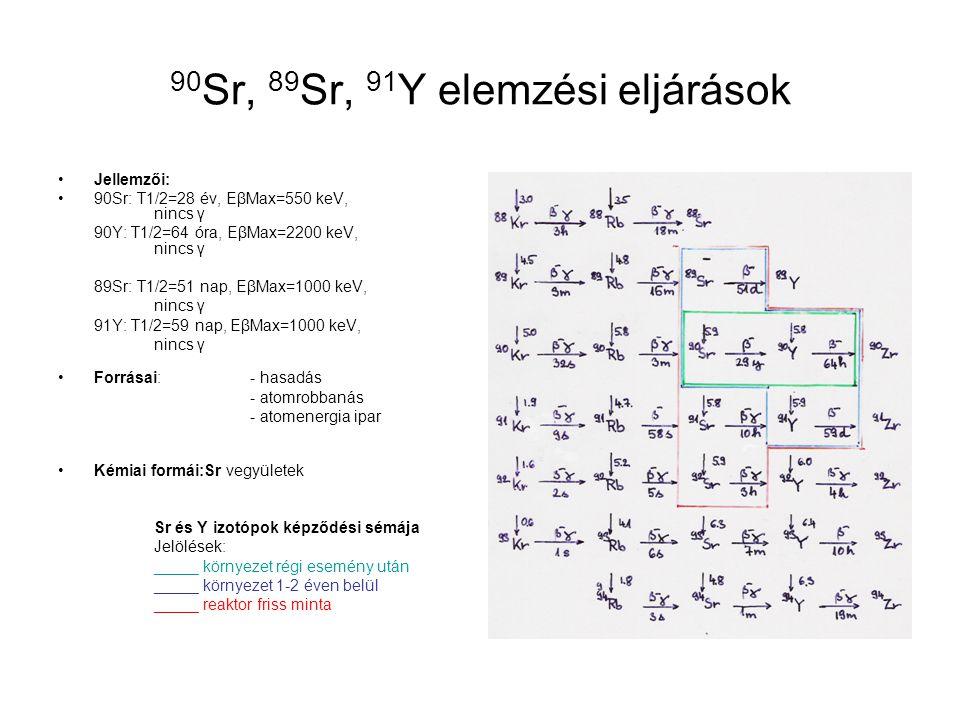Méréstechnika: - LSC: alacsony hátterű LSC - gázionizációs béta számláló - szcintillációs béta számláló - félvezető béta spektrométer - Cserenkov számláló Kémiai feldolgozás: - Sr elválasztás: klasszikus csapadékos szemi-szelektív eljárás új koronaéteres szelektív elválasztás - Y elválasztás szelektív extrakcióval