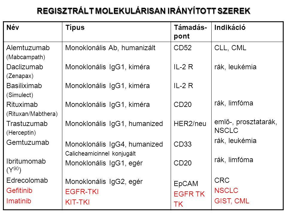 Radio-immunotherápia Pl.