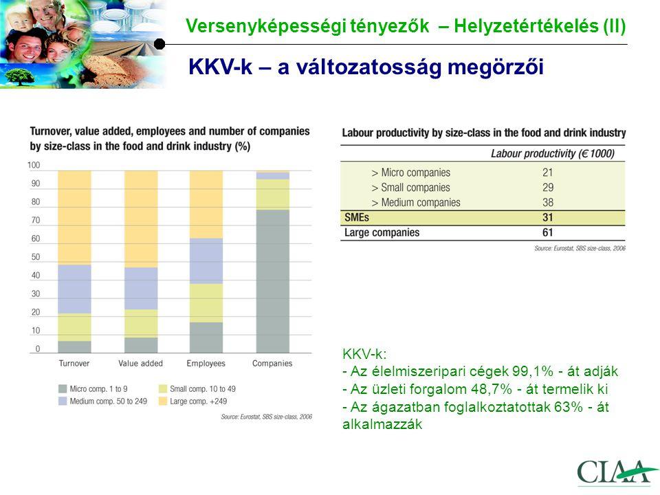 Versenyképességi tényezők – helyzetértékelés (III) K&F és innováció – Az EU élelmiszeriparának számai nem adnak okot a büszkeségre