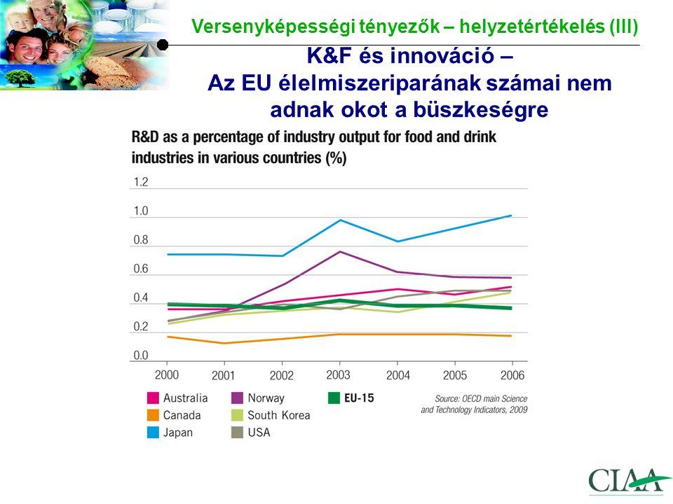Az EU termelésének lassú növekedése Versenyképességi tényezők - helyzetértékelés (IV)