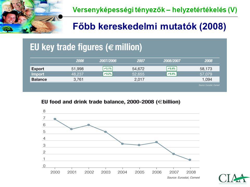 Az EU piaci részesedése a globális exportpiacokon Versenyképességi tényezők – helyzetértékelés (VI) Az EU részesedése 24.6% -ról 17.5% -ra csökkent