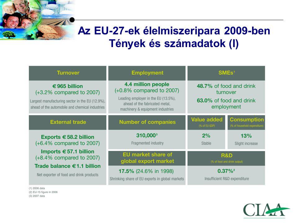 Az EU-27-ek élelmiszeripara 2009-ben Tények és számadatok (II) -Egyes számú feldolgozó-iparág az üzleti forgalom és a foglalkoztatottak száma alapján -Második legnagyobb a vállalatok száma és a hozzáadott érték alapján
