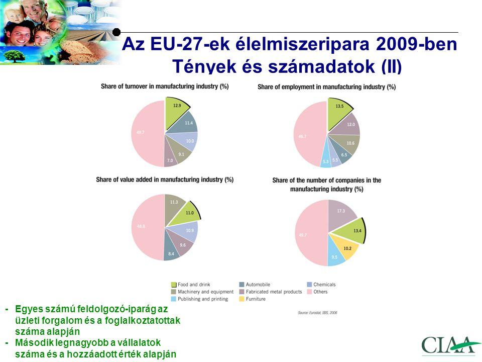 I.Az EU élelmiszeripara – Tények és számadatok II.Versenyképességi tényezők – helyzetértékelés III.Néhány aktuális téma: Az élelmiszergazdaság versenyképességével foglalkozó Magas Szintű Munkacsoport (MSZMCS) Jobban működő élelmiszer ellátási lánc Európában Étrend & táplálkozás Élelmiszerbiztonság, K&F ügyek Környezeti fenntarthatóság Kommunikáció Áttekintés