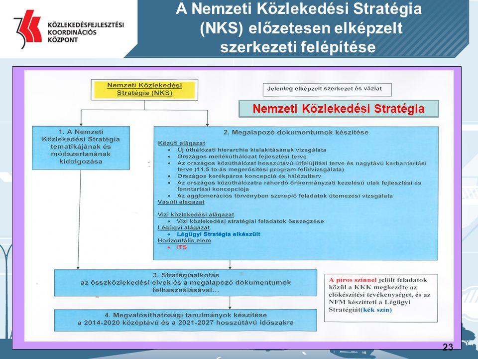 24 A Nemzeti Közlekedési Stratégia (NKS) előzetesen elképzelt szerkezeti felépítése 3.