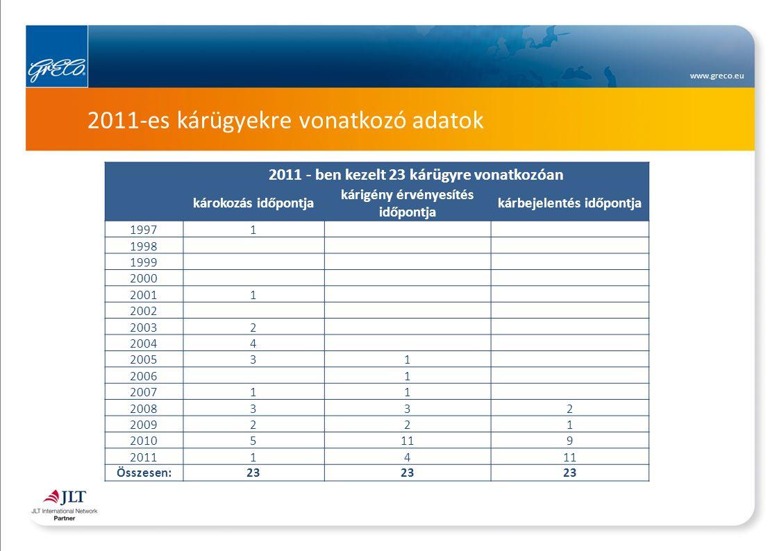 www.greco.eu Folyamatban lévő károk, új kárbejelentések