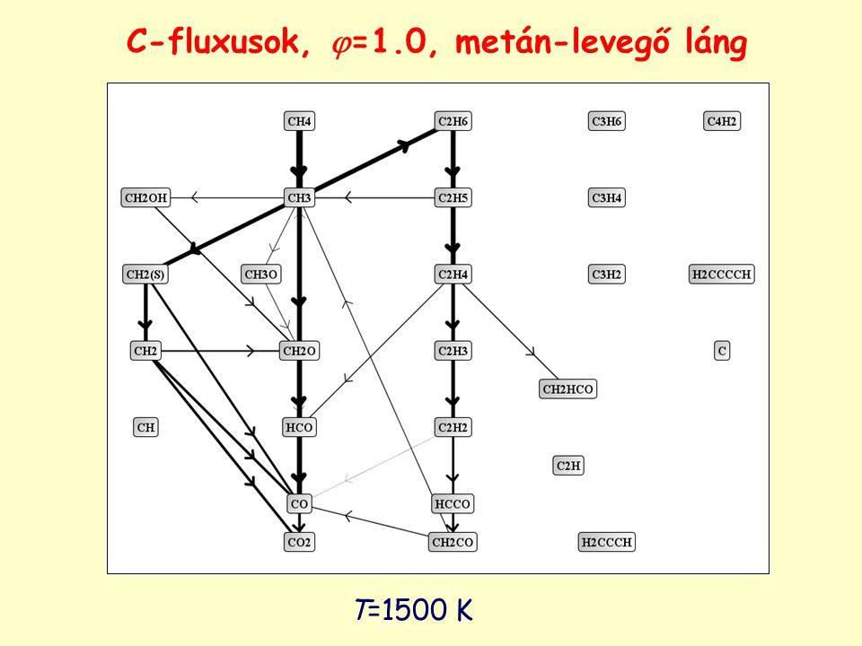 T=1805 K C-fluxusok,  =1.0, metán-levegő láng