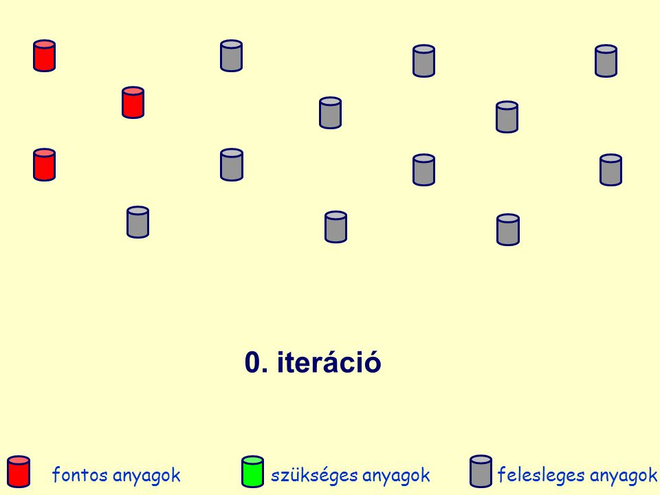 1. iteráció fontos anyagokszükséges anyagokfelesleges anyagok