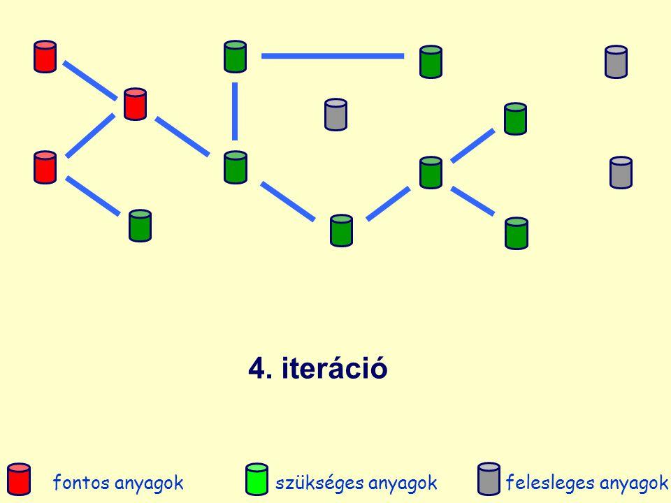 Példa: metánpirolízis mechanizmusából anyagfajták elhagyása eredeti mechanizmus: 189 anyagfajta és 1604 reakció fontos anyagfajták: CH 4, C 2 H 2, C 2 H 4, C 3 H 6, C 6 H 6 Az előbbi módszerrel 127 felesleges anyagfajtát találtunk redukált mechanizmus: 62 anyagfajta és 986 reakció Nem csak a fontos anyagfajták, de a szükséges anyagfajták koncentrációját is pontosan számítja a redukált mechanizmus