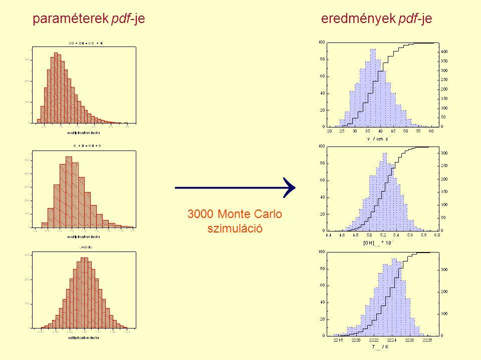Metánláng bizonytalanság-analízis: tanulságok A lokális és a Monte Carlo csaknem azonos szórásokat adott Monte Carlo analízis szerint az elfogadható paraméter-tartományban hangolva a paramétereket (mindet egyszerre) kémiai elfogadhatatlan eredményeket is lehet kapni.