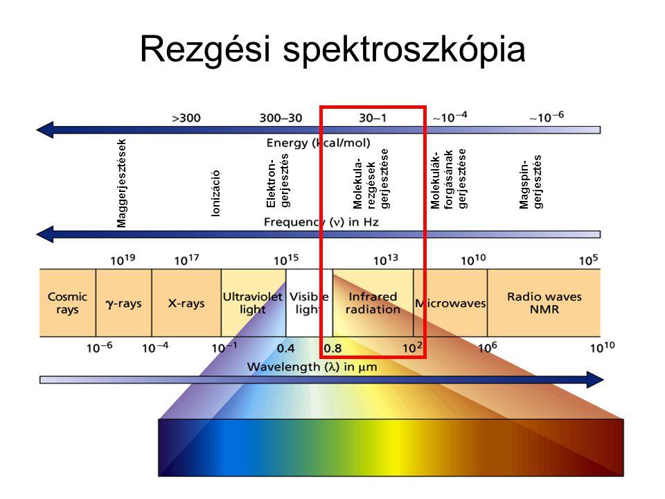 A fény és az anyag kölcsönhatása minta emisszió minta abszorpció (transzmisszió)  0, I<I 0 forrás (monokromatikus) 0, I 0 fluoreszcencia, foszforeszencia  0 Rayleigh-, Mie-szórás  0 Raman-szóródás  0 ± ´ reflexió (diffúz, tükrös, teljes, gyengített) = 0, I<I 0
