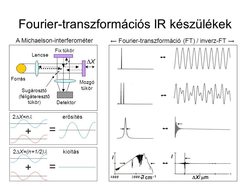 Fourier-transzformáció Monokromatikus fény: Polikromatikus: Folytonos, vételen elmélet interferogram helyett a valóságban diszkrét és véges mintavétel: integrálás → összegzés gyors diszkrét Fourier-transzformáció (DFT)