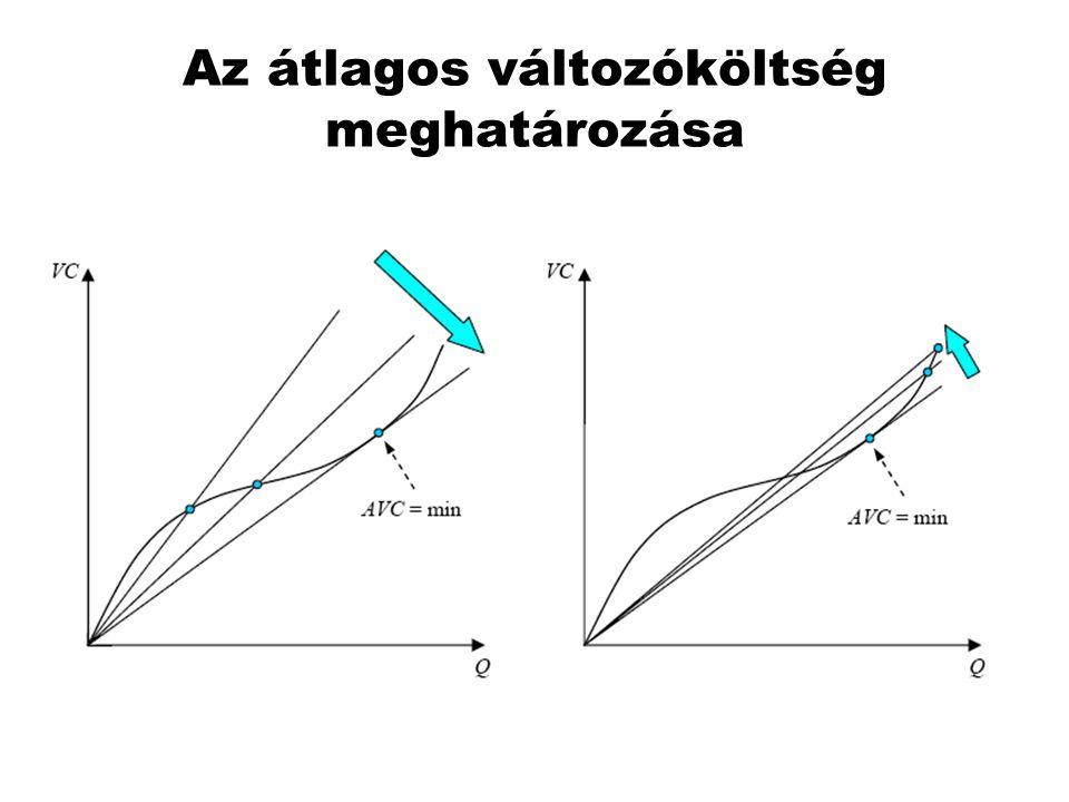 Az AVC és az MC függvény grafikonjának származtatása