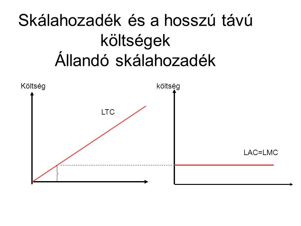 Skálahozadék és a hosszú távú költségek csökkenő skálahozadék Költség költség LTC LMC LAC