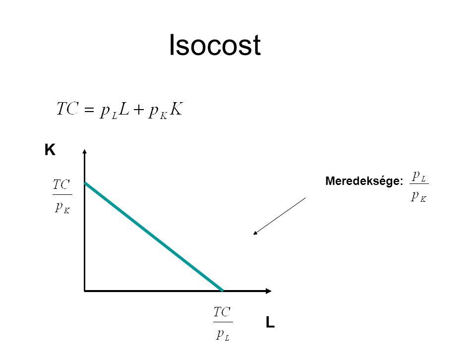 A munkabér változásának hatása Az összköltség változásának hatása L L K K