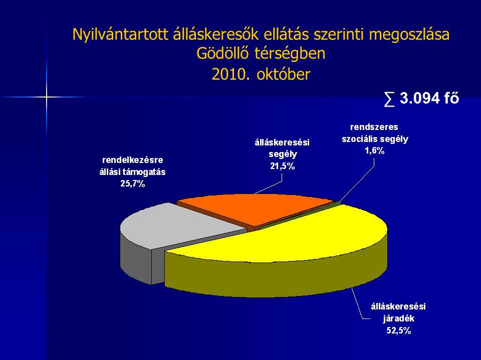 Foglalkoztatottá váltak száma Gödöllő térségben 120,8% 105,2% 101,2%