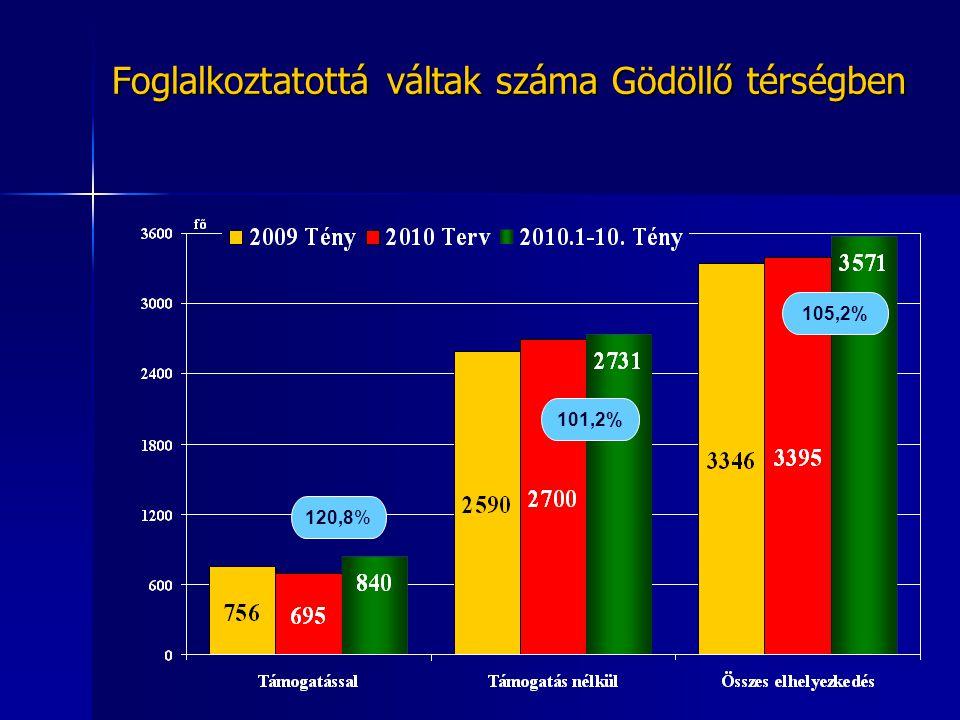 Bejelentett álláshelyek száma 2008-2010.