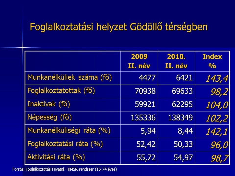 Nyilvántartott álláskeresők zárónapi létszáma Gödöllő térségben 2006.-2010. október