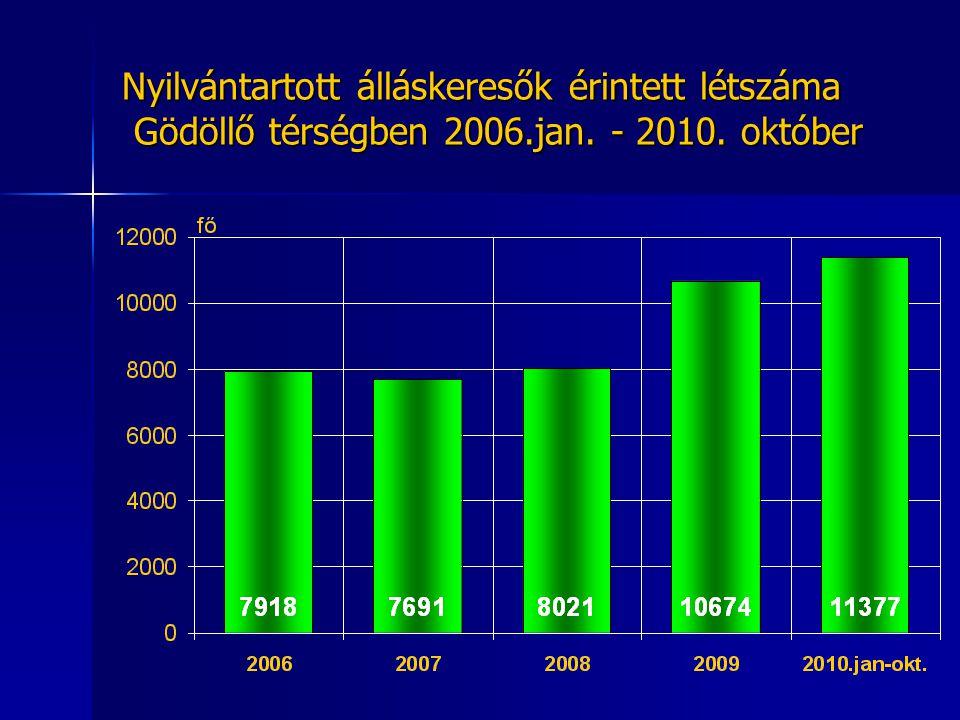 Nyilvántartott álláskeresők állománycsoport szerinti megoszlása Gödöllő térségben 2010.