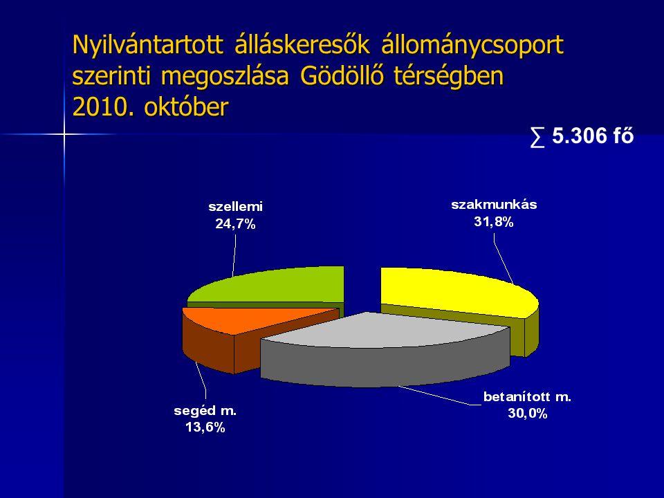 Nyilvántartott álláskeresők korcsoport szerinti megoszlása Gödöllő térségben 2010. október