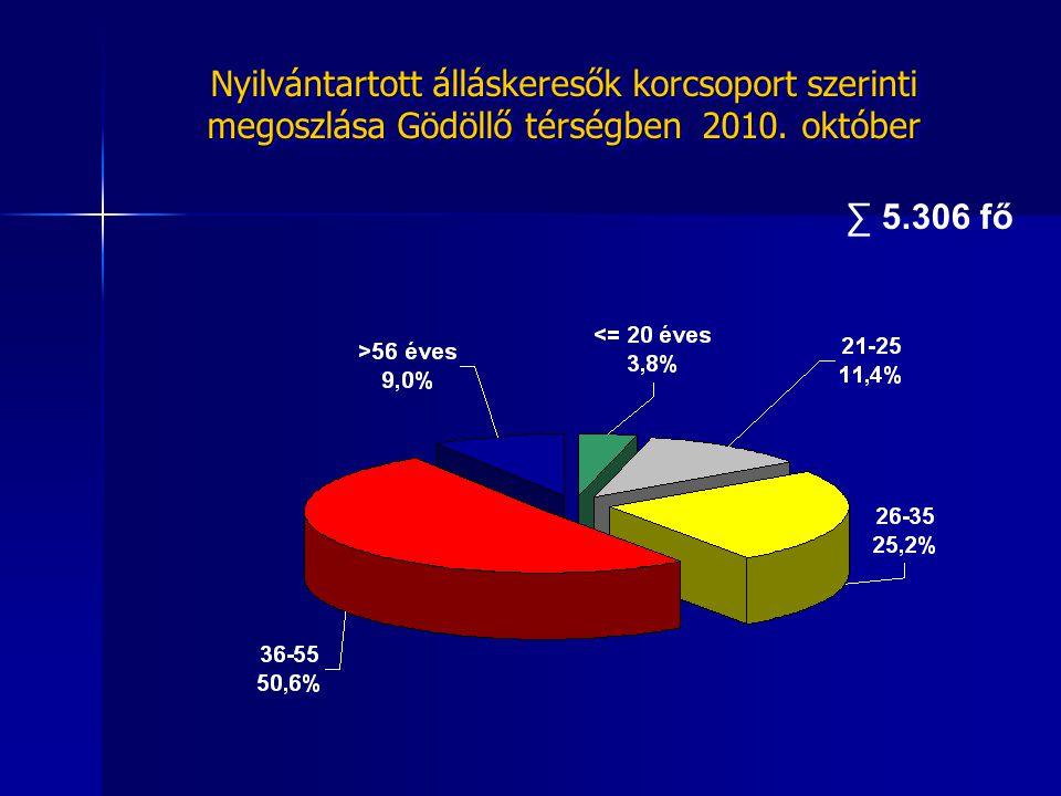 ∑ 5.306 fő Nyilvántartott álláskeresők iskolai végzettség szerinti megoszlása Gödöllő térségben 2010.