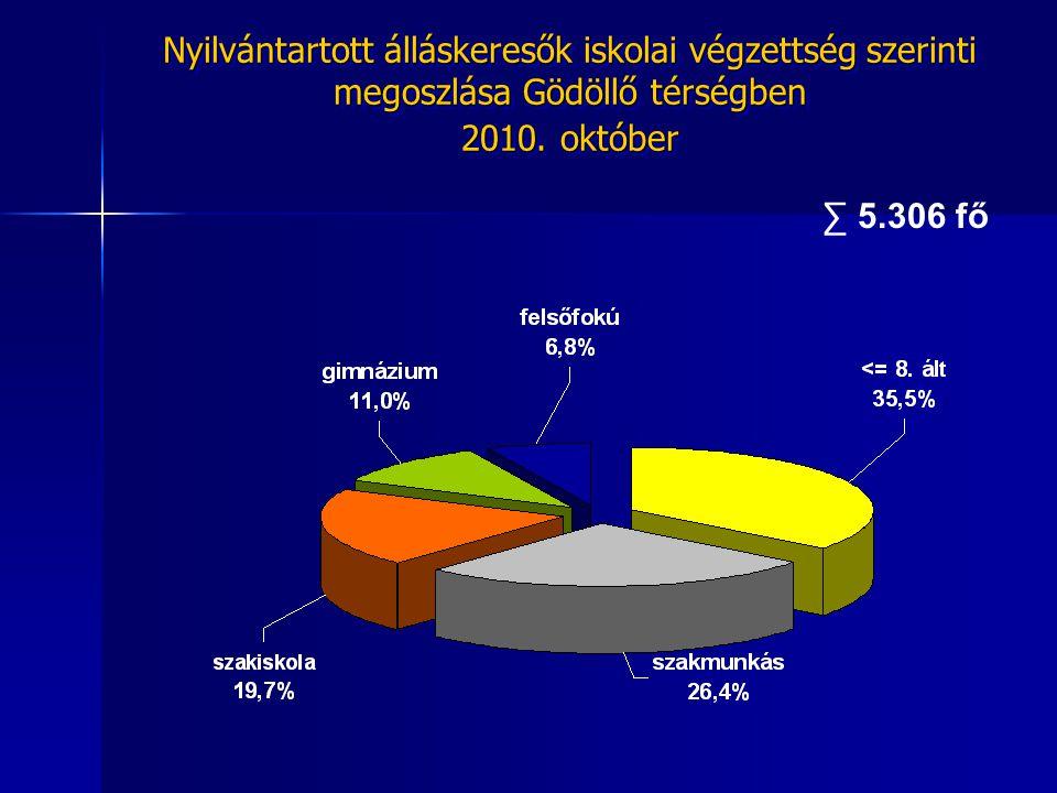 ∑ 3.094 fő Nyilvántartott álláskeresők ellátás szerinti megoszlása Gödöllő térségben 2010.