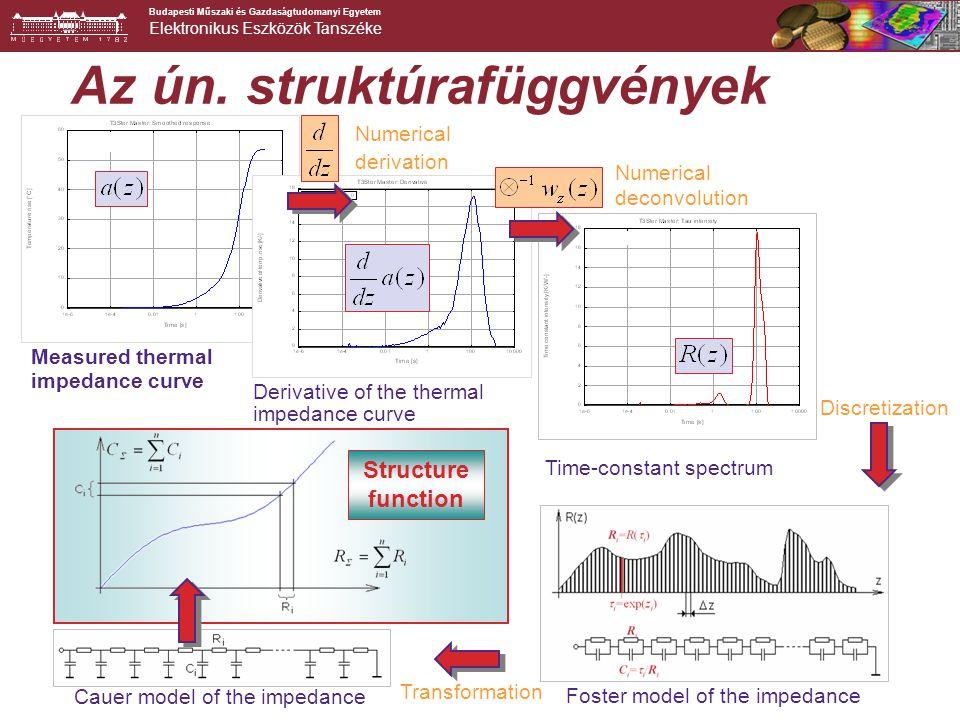 Budapesti Műszaki és Gazdaságtudomanyi Egyetem Elektronikus Eszközök Tanszéke 4 ambient junction ambient Struktúrafüggvény: