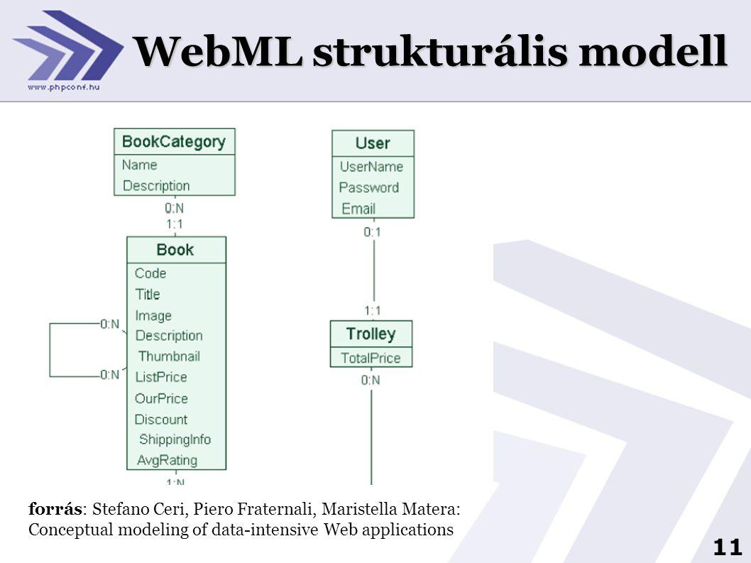 12 WebML hipertext modell forrás: Stefano Ceri, Piero Fraternali, Maristella Matera: Conceptual modeling of data-intensive Web applications