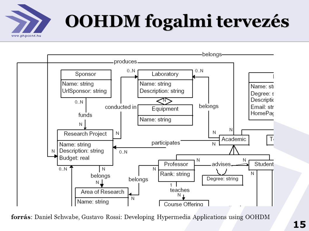 16 OOHDM navigáció tervezés forrás: Daniel Schwabe, Gustavo Rossi: Developing Hypermedia Applications using OOHDM