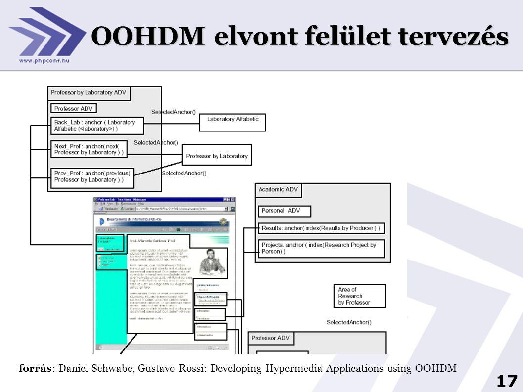 18 Az én választásom: Web Site Design Method  kiemelkedő a látogatóközpontú megközelítése  a kezdetektől erre épít  (más módszerek viszonylag keveset foglalkoznak vele) Olga De Troyer