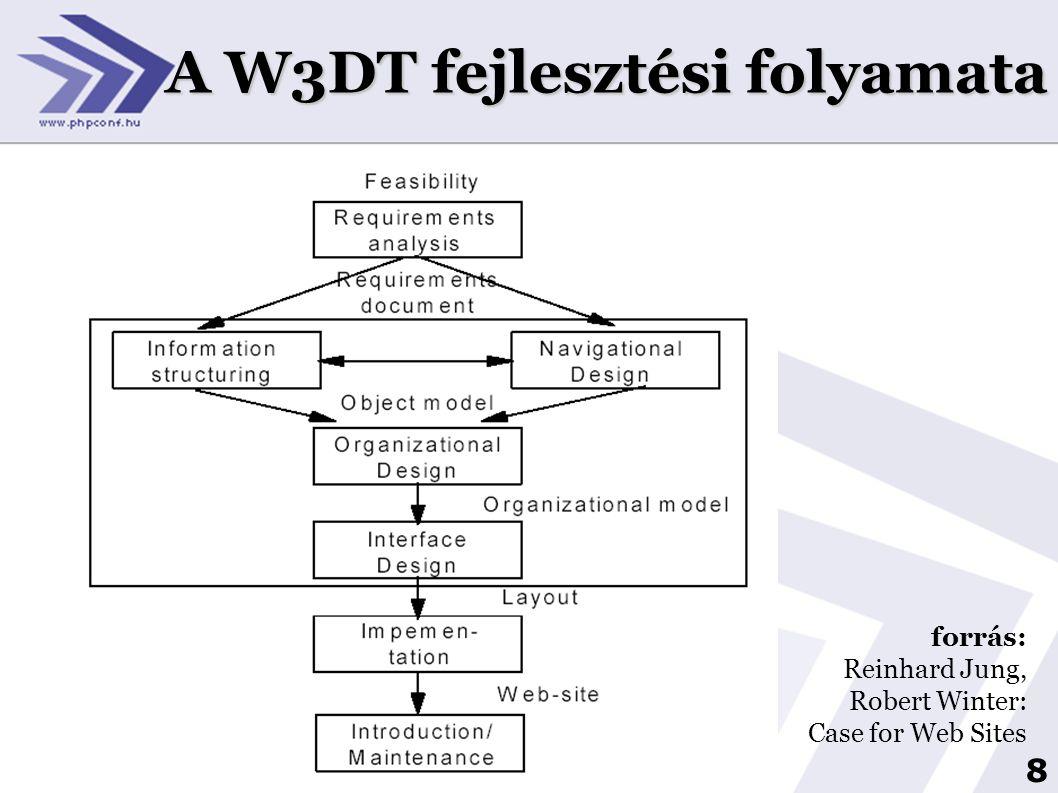 9 W3DT meta modell forrás: Reinhard Jung, Robert Winter: Case for Web Sites