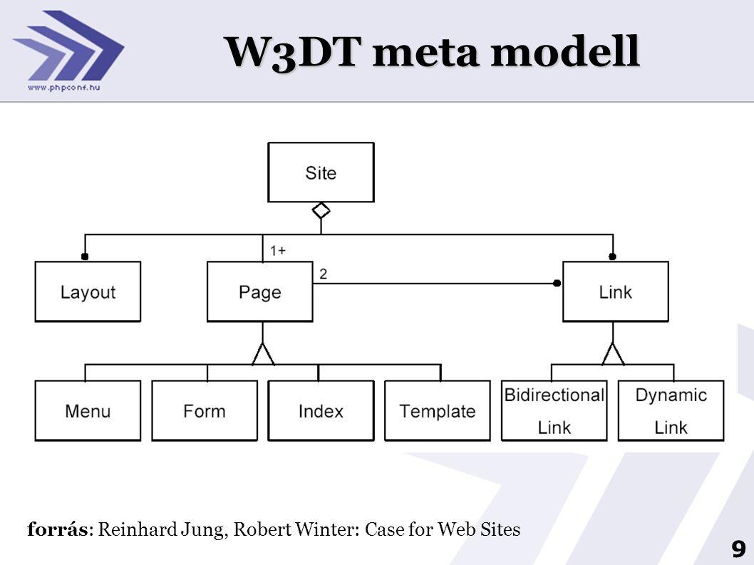 10 WebML (Web Modeling Language) UML alapokra épít 4 szint:  strukturális modell  hipertext modell  megjelenítési modell  személyre szabott modell Stefano Ceri