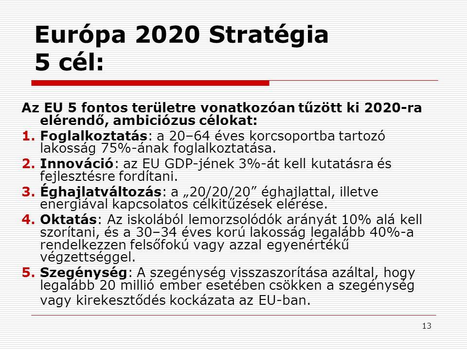 14 Európa 2020 Stratégia 7 kezdeményezés: 7 kiemelt kezdeményezés a haladás ösztönzésére: 1.Innovatív Unió (COM/2010/546)COM/2010/546 2.Mozgásban az ifjúság (COM/2010/477)COM/2010/477 3.Európai digitális menetrend (COM/2010/0245 f/2)COM/2010/0245 f/2 4.Erőforrás-hatékony Európa (COM/2011/21)COM/2011/21 5.Iparpolitika a globalizáció korában (COM/2010/0614 )COM/2010/0614 6.Új készségek és munkahelyek menetrendje (COM/2010/682)COM/2010/682 7.Szegénység elleni európai platform (COM/2010/758)COM/2010/758