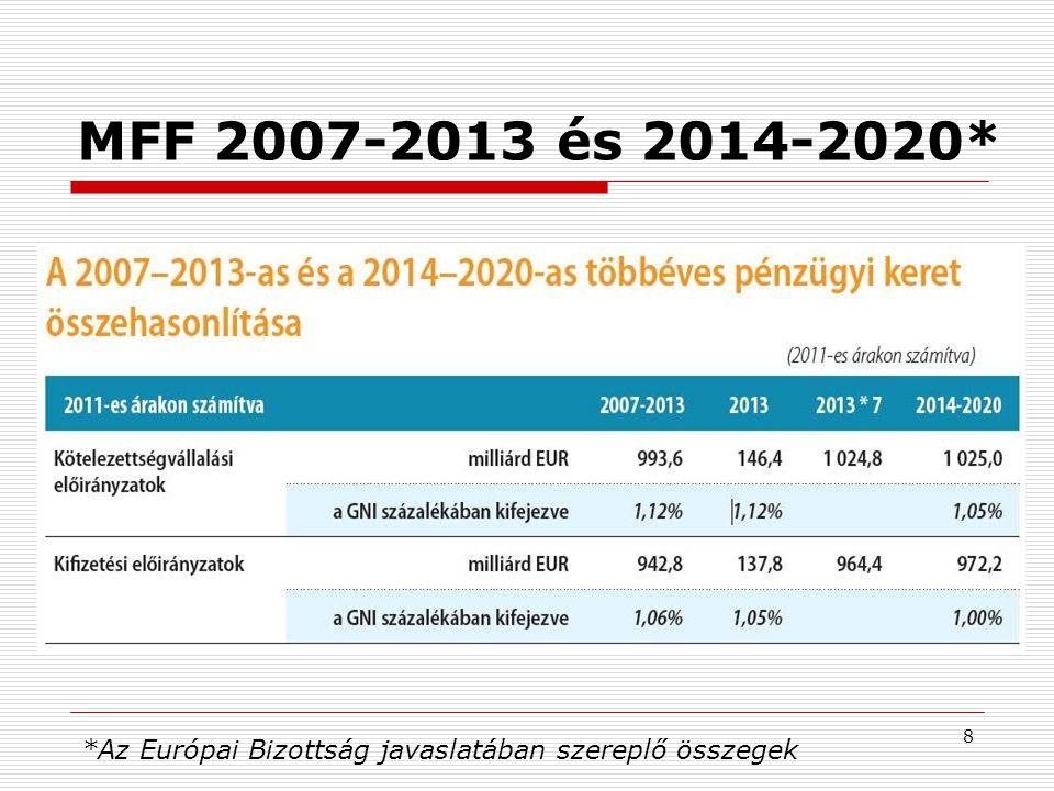 9 MFF 2014-2020 évekre és területekre