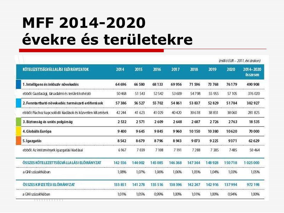 10 MFF 2014-2020 ágazatokra